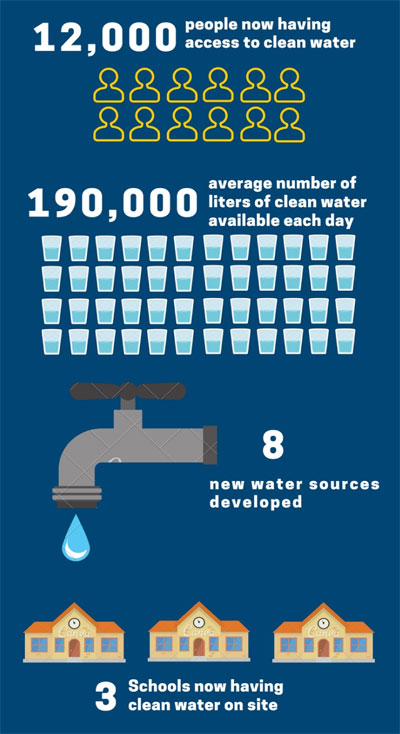 12000 people now have access to clean drinking water