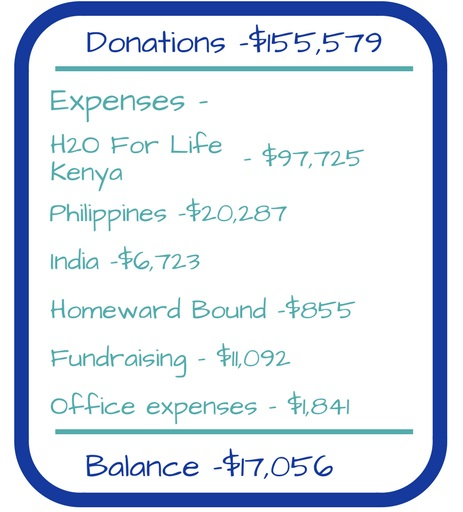 donations and expenses